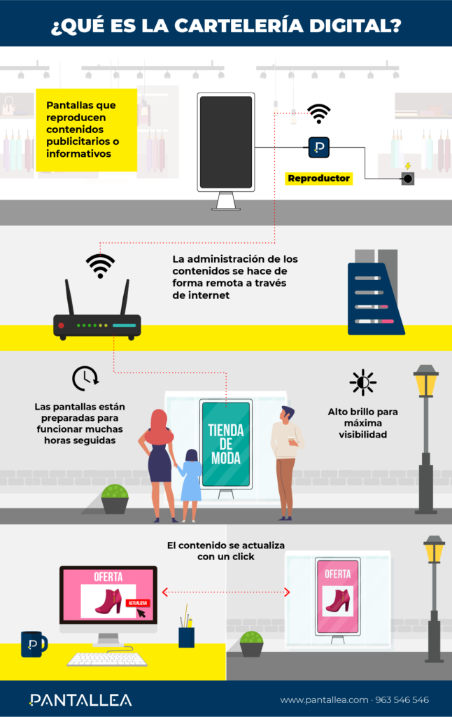infografia digital signage